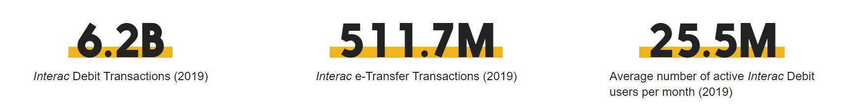 interac-transfers